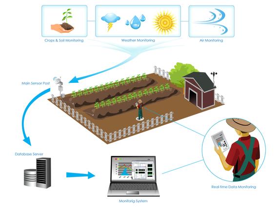 Idea Smart Farming e-Monitoring System using Linkit one