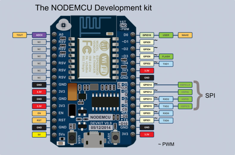 Control NodeMCU by Spark Photon