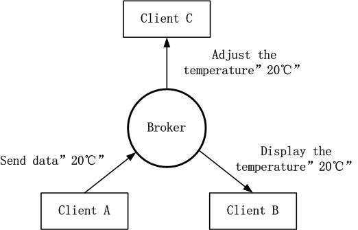 IoT studying--MQTT protocol