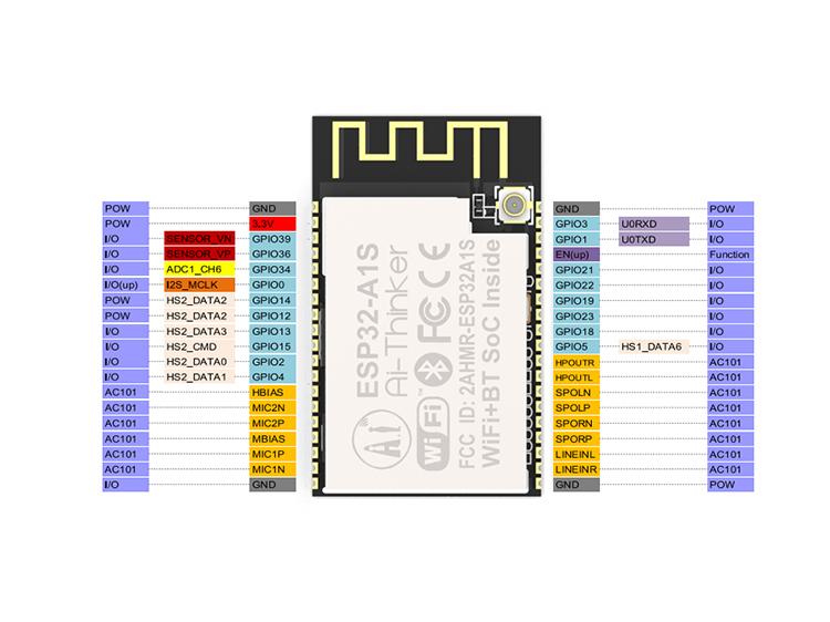 ESP32-A1S Wi-Fi+BT SoC Audio Module (IPEX block output) - Wifi